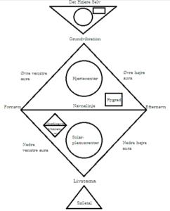 Grundkursus i Numerologi